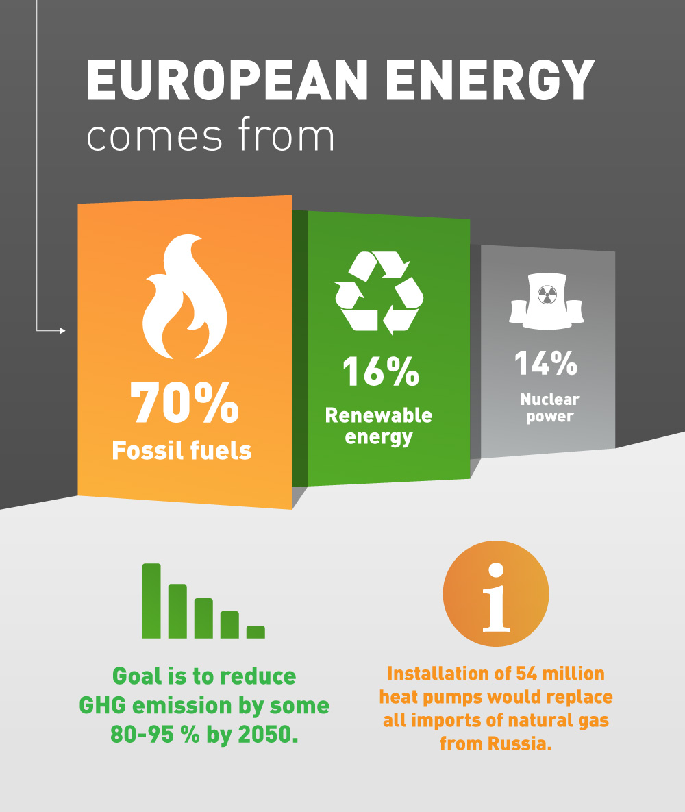 Heat pump and european energy